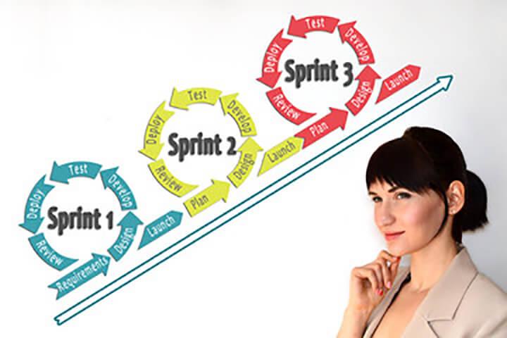 Sprints: Agile Development Process