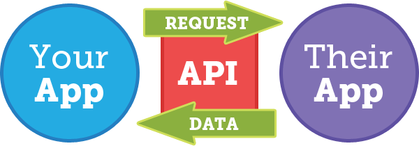 The Value of an API